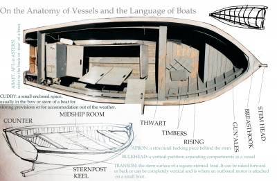 On the Anatomy of Vessels and the Language of Boats