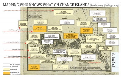 Mapping Who Knows What on Change Islands