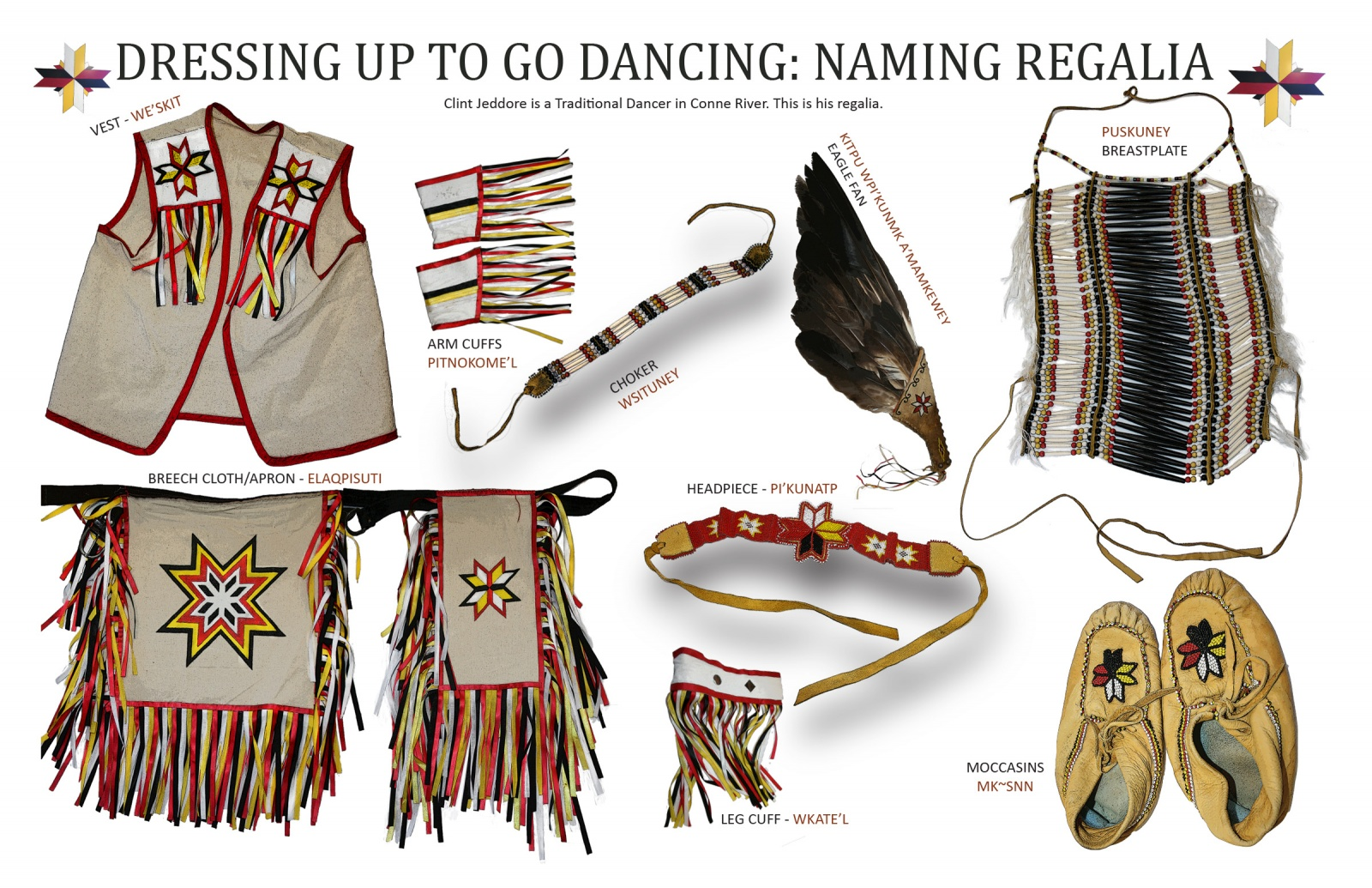 Dressing Up to Go Dancing: Naming Regalia