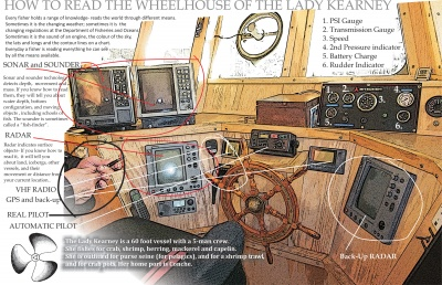 How to Read the Wheelhouse of the Lady Kearney