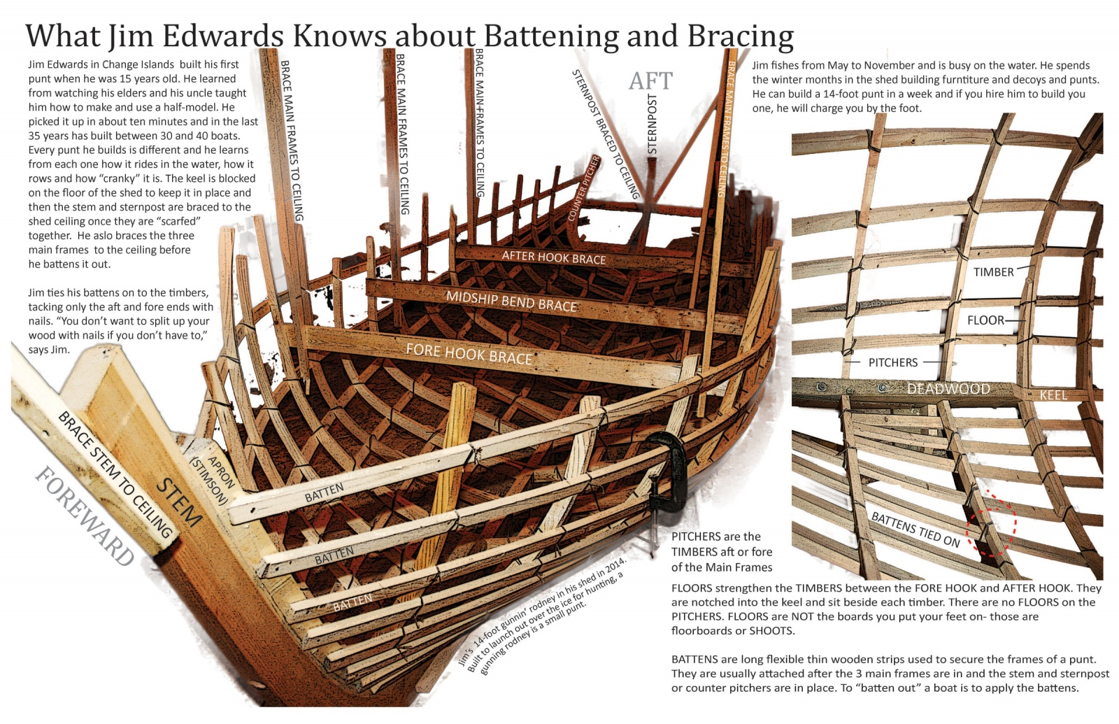 What Jim Edwards Knows about Battening and Bracing