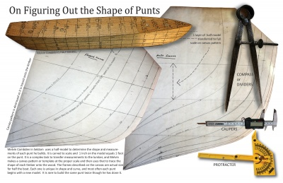 On Figuring Out the Shape of Punts
